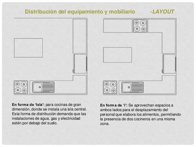 Mobiliario cocina industrial elegant view images empresa for Dimensiones isla cocina
