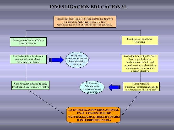 INVESTIGACION EDUCACIONAL Proceso de Producción de los conocimientos que describen y explican los hechos educacionales y d...