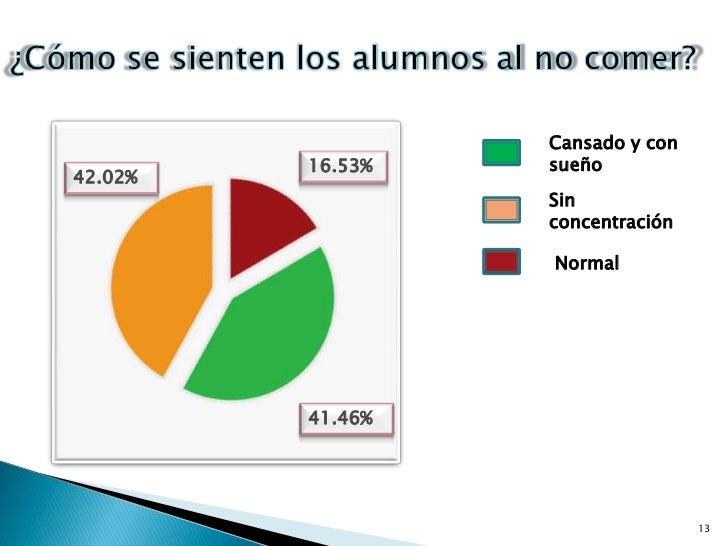 13<br />¿Cómo se sienten los alumnos al no comer?<br />Cansado y con sueño<br />16.53%<br />42.02%<br />Sin concentración<...