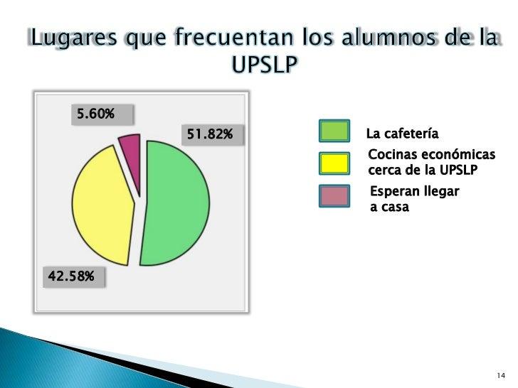 14<br />Lugares que frecuentan los alumnos de la UPSLP<br />5.60%<br />La cafetería<br />51.82%<br />Cocinas económicas ce...