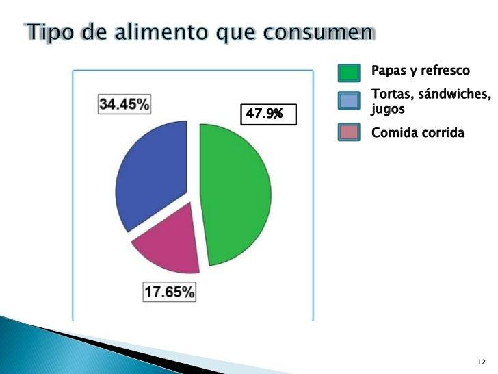 12<br />Tipo de alimento que consumen<br />Papas y refresco<br />Tortas, sándwiches, jugos<br />47.9%<br />Comida corrida<...