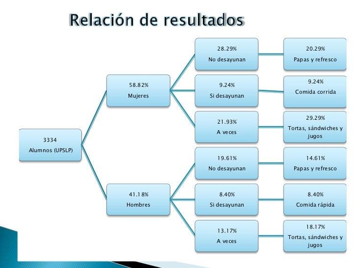 15<br />Relación de resultados<br />