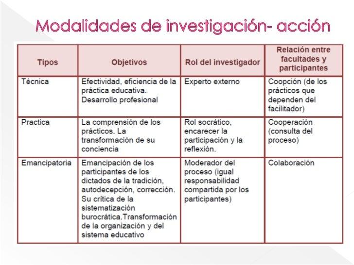Investigacion – accion