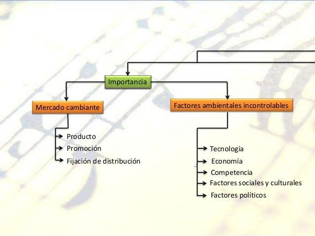 Importancia Mercado cambiante Producto Promoción Fijación de distribución Factores ambientales incontrolables Tecnología E...