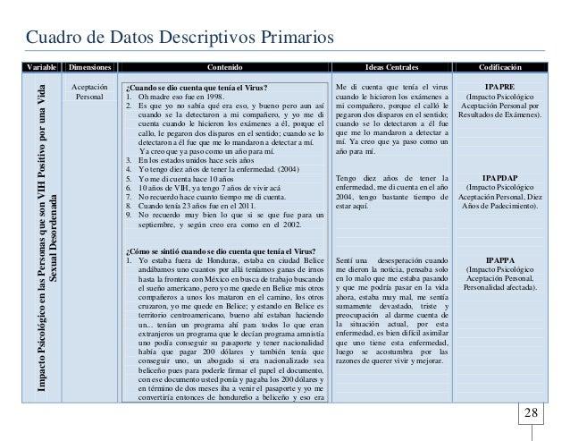 28  Cuadro de Datos Descriptivos Primarios  Variable Dimensiones Contenido Ideas Centrales Codificación  Impacto Psicológi...