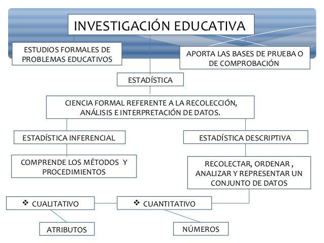 INVESTIGACIÓN EDUCATIVA APORTA LAS BASES DE PRUEBA O DE COMPROBACIÓN ESTUDIOS FORMALES DE PROBLEMAS EDUCATIVOS  CUANTITAT...