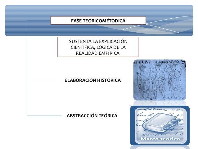 FASE TEORICOMÉTODICA SUSTENTA LA EXPLICACIÓN CIENTÍFICA, LÓGICA DE LA REALIDAD EMPÍRICA ELABORACIÓN HISTÓRICA ABSTRACCIÓN ...