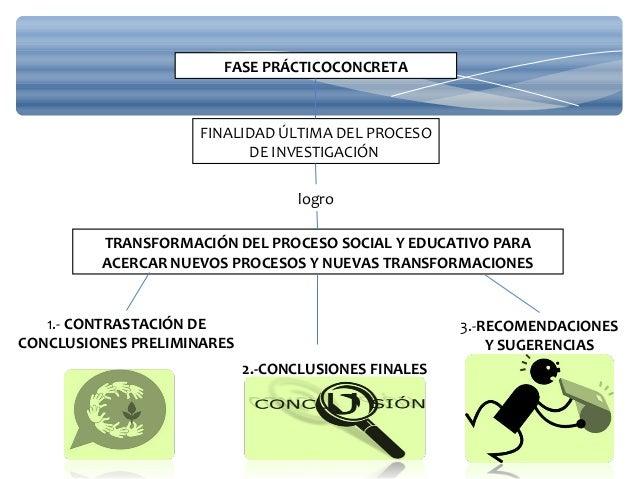 FASE PRÁCTICOCONCRETA FINALIDAD ÚLTIMA DEL PROCESO DE INVESTIGACIÓN TRANSFORMACIÓN DEL PROCESO SOCIAL Y EDUCATIVO PARA ACE...
