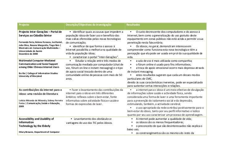 Projecto                                      Descrição/Objectivos da investigação               Resultados  Projecto Inte...