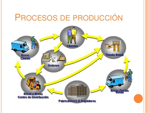 Investigo y documento algunos procesos de producci n y for Procesos de produccion de alimentos
