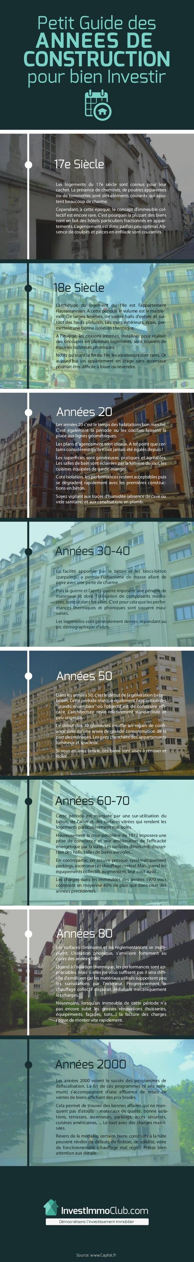 InvestImmoClub.com Démocratisons l'investissement immobilier Petit Guide des ANNEES DE CONSTRUCTION pour bien Investir Sou...