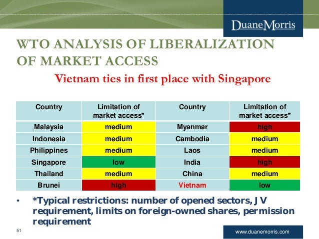 www.duanemorris.com WTO ANALYSIS OF LIBERALIZATION OF MARKET ACCESS Vietnam ties in first place with Singapore • *Typical ...