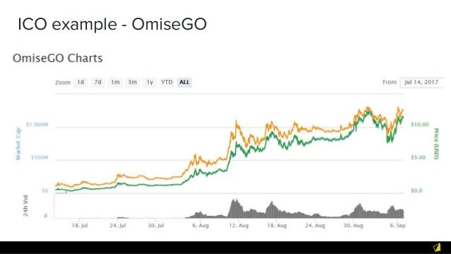 ICO and crypto- Rules ➔ Don't lose money! ➔ Team quality: ◆ History, reputation, trustworthy ◆ Will they deliver? ➔ Long t...