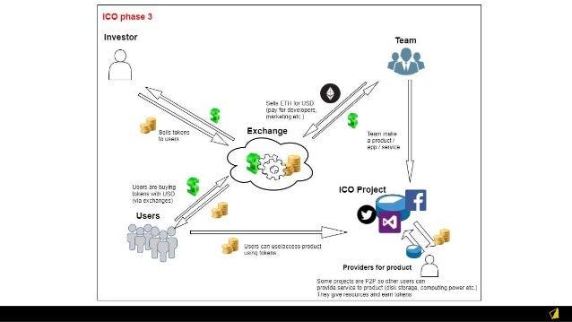 ICO example - Golem