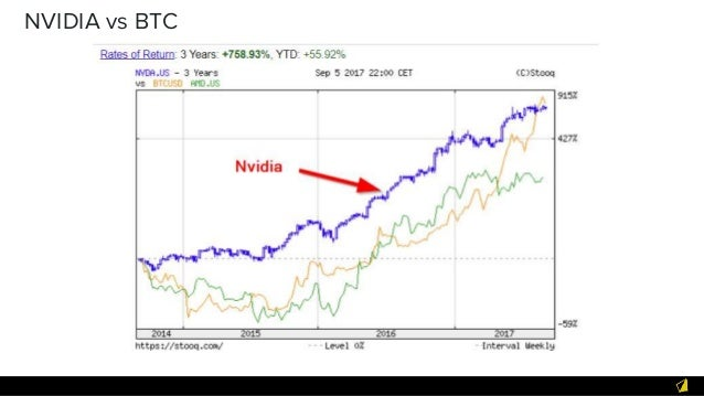 NVIDIA vs BTC