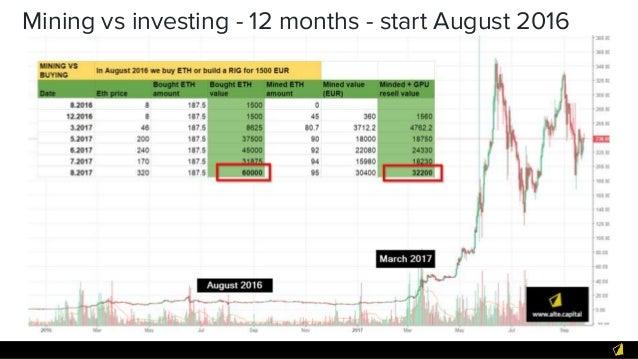 Mining vs investing - 12 months - start August 2016