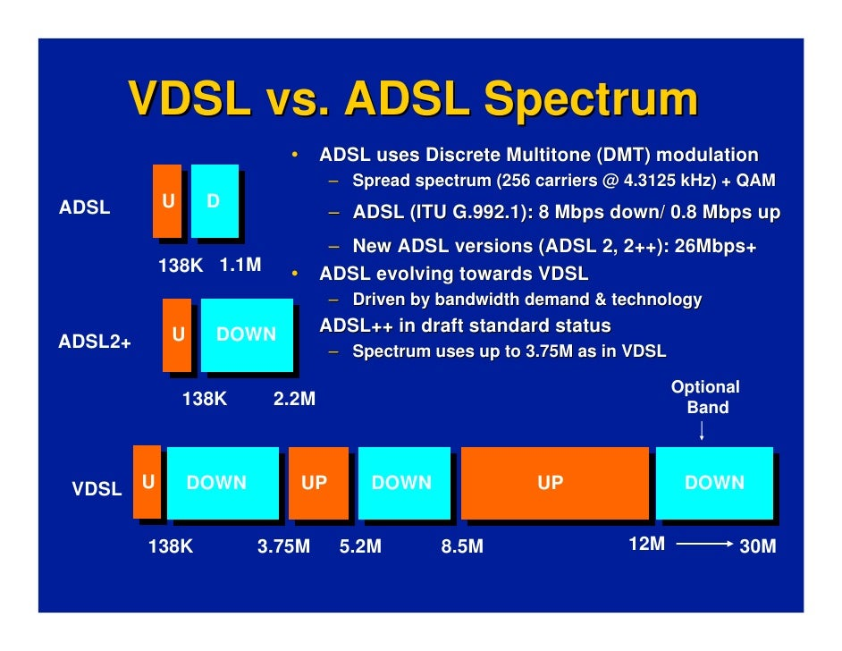 Image result for adsl vs vdsl frequency