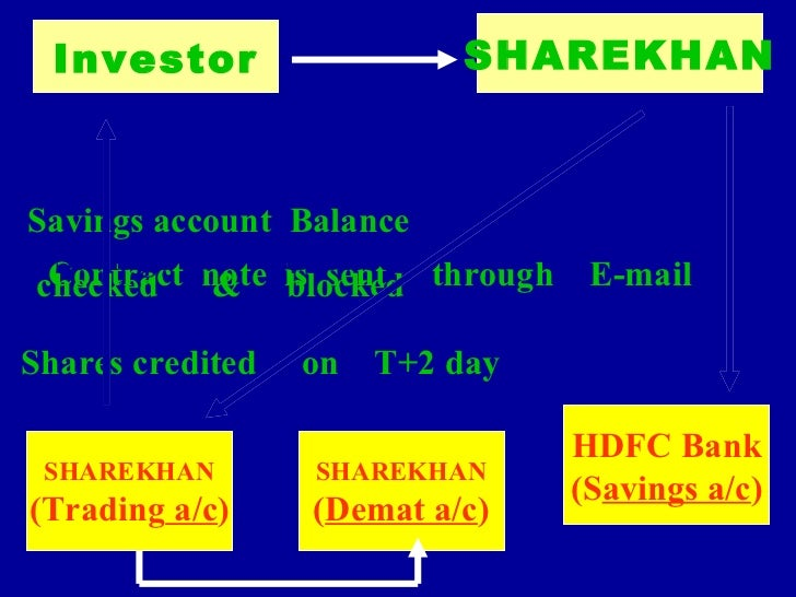 how to buy shares using hdfc demat account