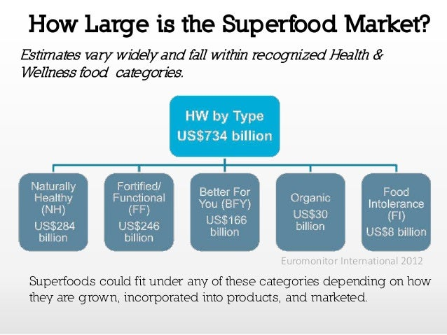 Spins Sales Data On Products In Natural Foods Market