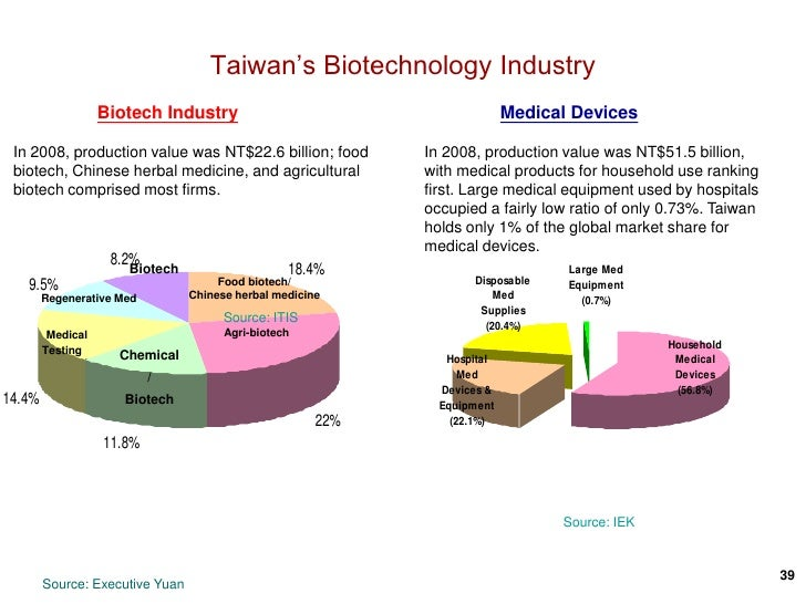 Invest in taiwan 08242010