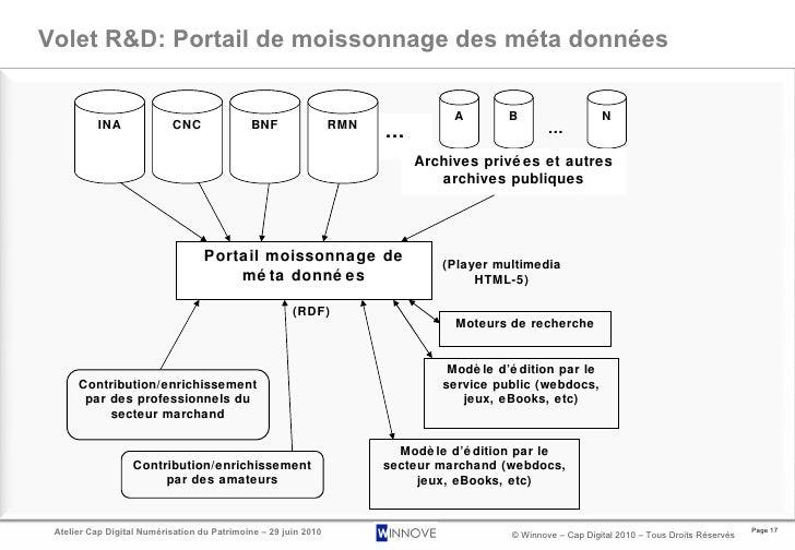 Volet R&D: Portail de moissonnage des méta données INA A B N … Archives privées et autres archives publiques Portail moiss...