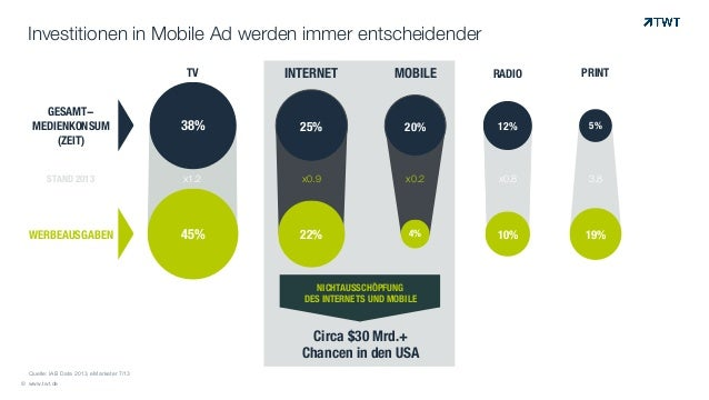 Investitionen in Mobile Ad werden immer entscheidender © www.twt.de © Quelle: IAB Data 2013, eMarketer 7/13 38% 45% 25% 22...