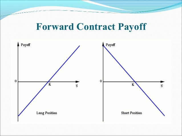 Forward Contract Payoff K