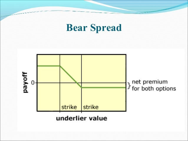 Bear Spread