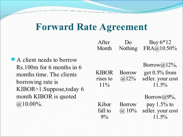 Forward Rate Agreement A client needs to borrow Rs.100m for 6 months in 6 months time. The clients borrowing rate is KIBO...