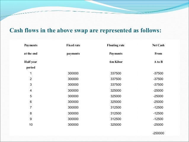 Cash flows in the above swap are represented as follows: Payments Fixed rate Floating rate Net Cash at the end payments Pa...