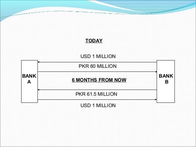 BANK A BANK B TODAY USD 1 MILLION PKR 60 MILLION 6 MONTHS FROM NOW PKR 61.5 MILLION USD 1 MILLION