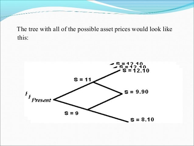The tree with all of the possible asset prices would look like this: