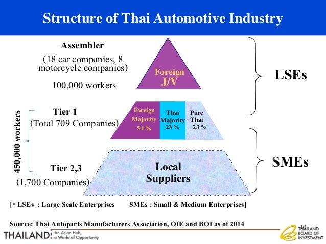 Industry Spotlight: Thailand's Automotive Industry