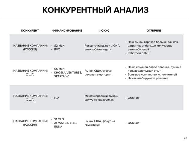 КОНКУРЕНТНЫЙ АНАЛИЗ 22 КОНКУРЕНТ ФИНАНСИРОВАНИЕ ФОКУС ОТЛИЧИЕ [НАЗВАНИЕ КОМПАНИИ] (РОССИЯ) • $2 MLN • RVC Российский рынок...