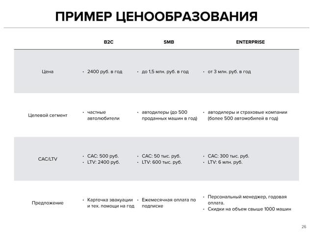 ПРИМЕР ЦЕНООБРАЗОВАНИЯ 26 B2C SMB ENTERPRISE Цена • 2400 руб. в год • до 1,5 млн. руб. в год • от 3 млн. руб. в год Целево...