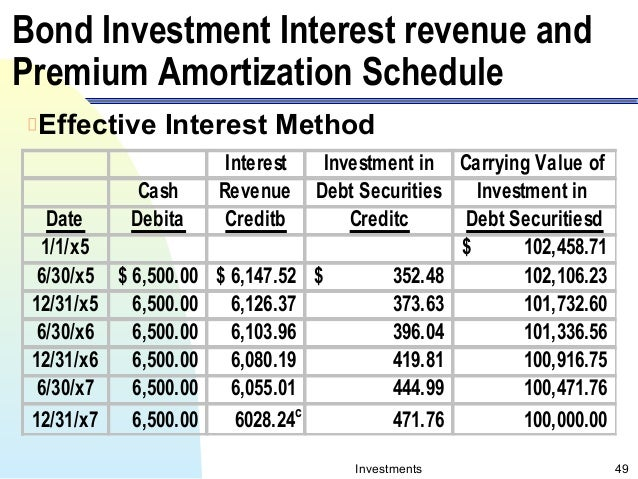 what is an amortization schedule