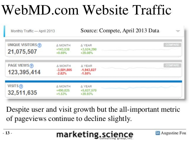 Augustine Fou- 13 -WebMD.com Website TrafficDespite user and visit growth but the all-important metricof pageviews continu...
