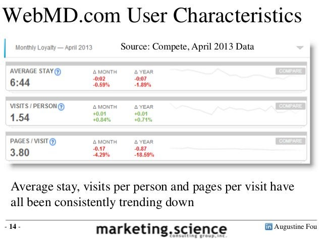 Augustine Fou- 14 -WebMD.com User CharacteristicsAverage stay, visits per person and pages per visit haveall been consiste...