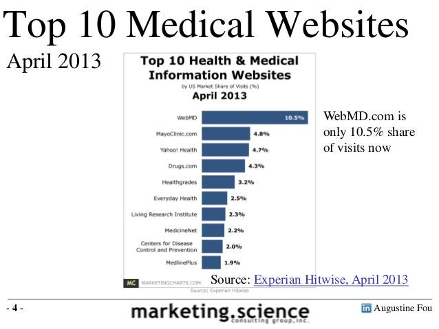 Augustine Fou- 4 -Top 10 Medical WebsitesApril 2013Source: Experian Hitwise, April 2013WebMD.com isonly 10.5% shareof visi...