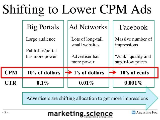 Augustine Fou- 9 -Shifting to Lower CPM AdsBig Portals Ad Networks Facebook10's of dollars 1's of dollars 10's of centsAdv...