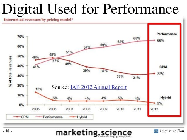 Augustine Fou- 10 -Digital Used for PerformanceSource: IAB 2012 Annual Report