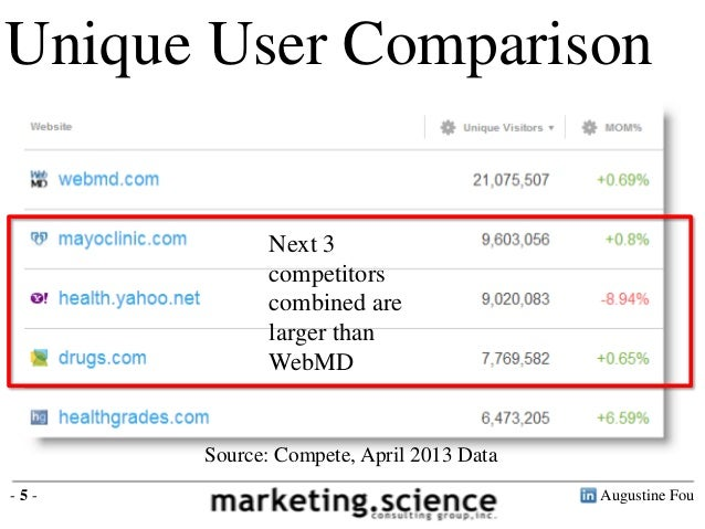 Augustine Fou- 5 -Unique User ComparisonSource: Compete, April 2013 DataNext 3competitorscombined arelarger thanWebMD