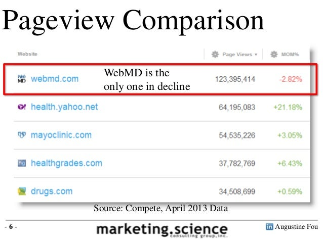 Augustine Fou- 6 -Pageview ComparisonSource: Compete, April 2013 DataWebMD is theonly one in decline