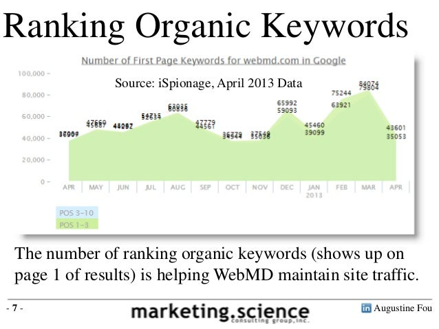 Augustine Fou- 7 -Ranking Organic KeywordsSource: iSpionage, April 2013 DataThe number of ranking organic keywords (shows ...