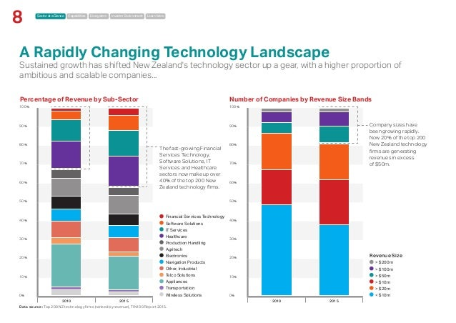 Sector at a Glance Capabilities Ecosystem Investor Environment Learn More 8 100% 90% 80% 70% 60% 50% 40% 30% 20% 10% 0% 20...