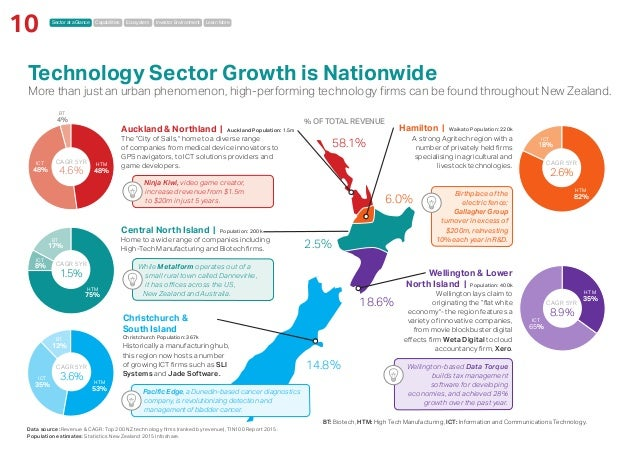Sector at a Glance Capabilities Ecosystem Investor Environment Learn More 10 Ninja Kiwi, video game creator, increased rev...