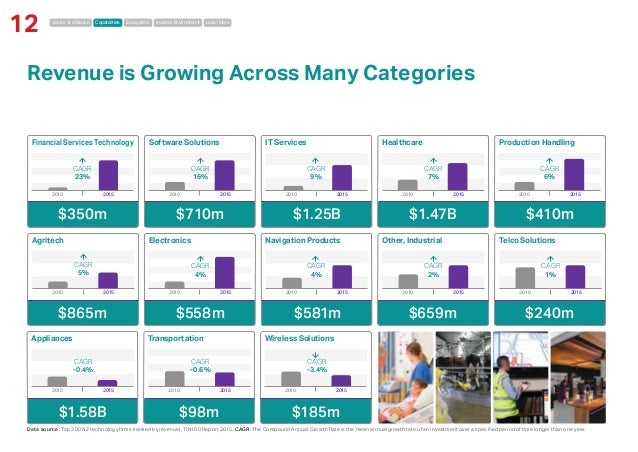 Sector at a Glance Capabilities Ecosystem Investor Environment Learn More 12 Revenue is Growing Across Many Categories App...
