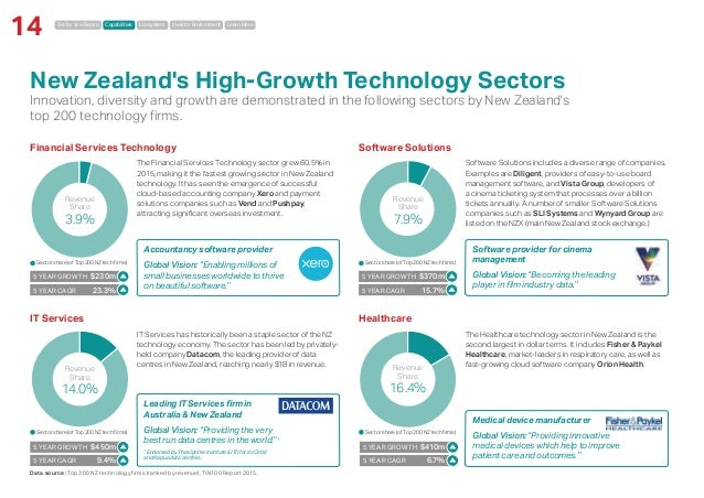 Sector at a Glance Capabilities Ecosystem Investor Environment Learn More 14 IT Services Healthcare New Zealand's High-Gro...