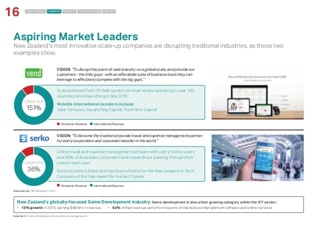 Sector at a Glance Capabilities Ecosystem Investor Environment Learn More 16 Online travel and expense management software...