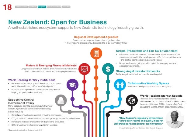 Sector at a Glance Capabilities Ecosystem Investor Environment Learn More 18 New Zealand: Open for Business A well-establi...